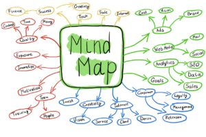 Mind Mapping to Interpret your Dreams